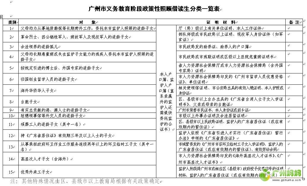 广州市小升初一览借读生武术初中2015阶段视频下载政策操的图片